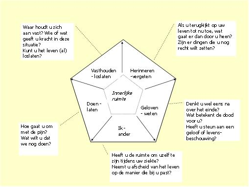 Anne stael workshops - Verfkleur model voor de ruimte ...